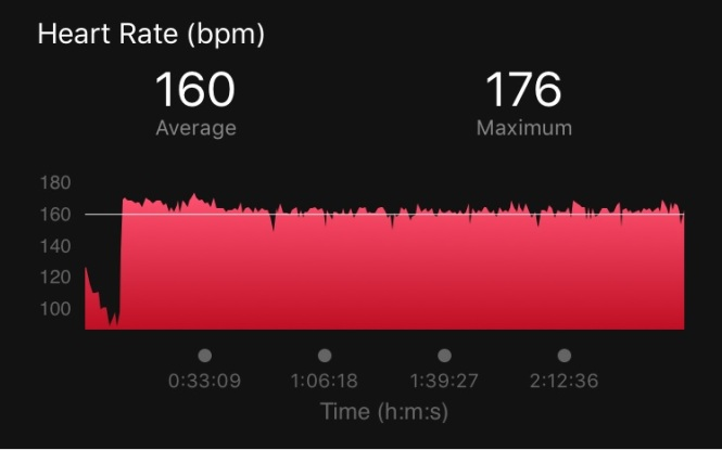 Bike Heart Rate