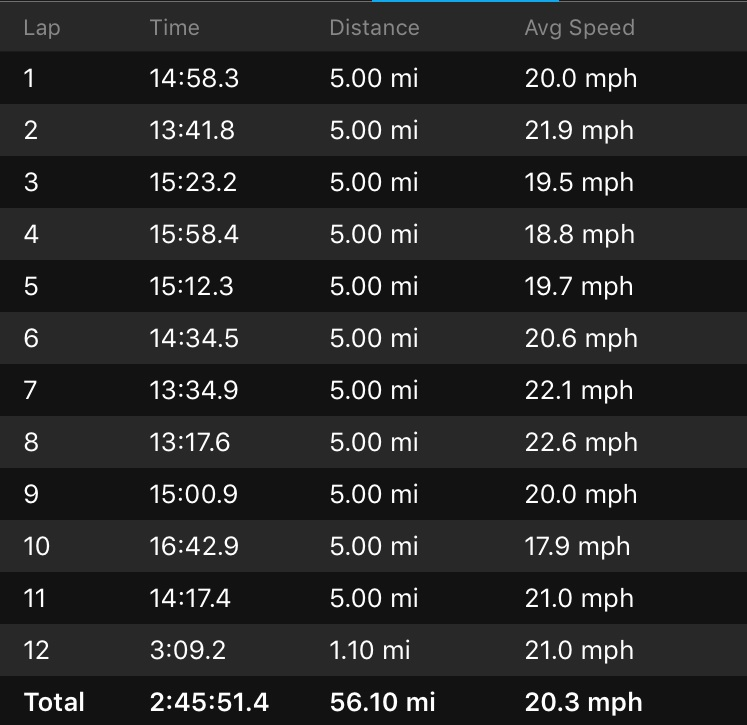Garmin Bike Splits