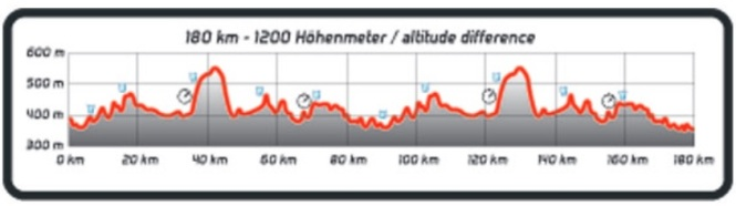 Bike Course Elevation Profile